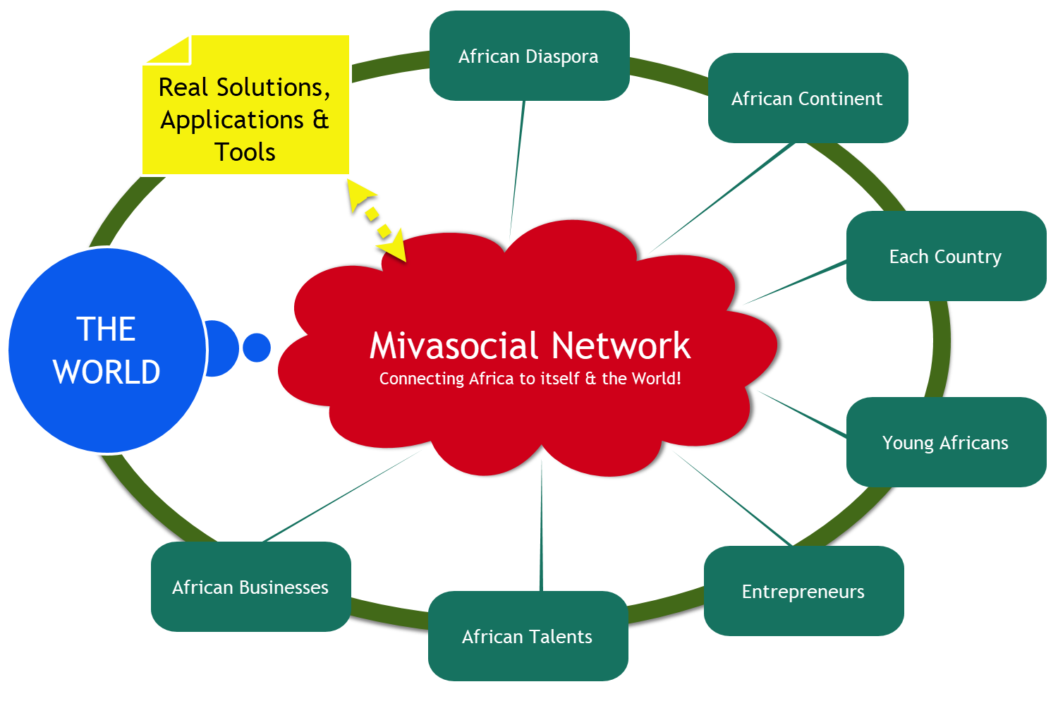 Image of the Mivasocial Platform and Social Network. Connection Afria to itself and the rest of the world