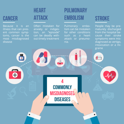 commonly-misdiagnosed-diseases-FOMC