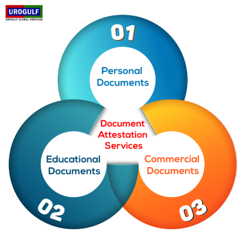 Document Attestation Services